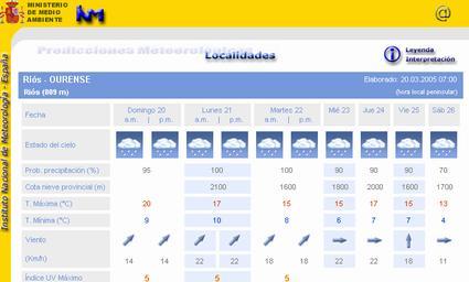 Información meteorológica
