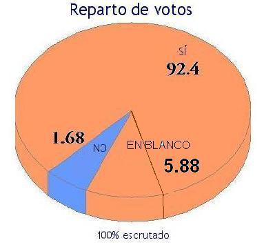 Resultados del Referendum sobre la Constitución Europea en Castrelo de Cima